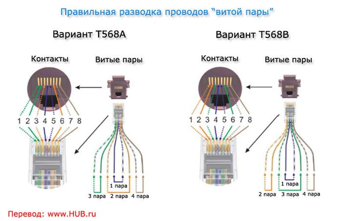 Как обжать вилку RJ-45 на